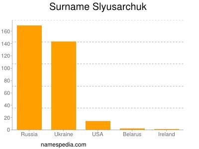 Surname Slyusarchuk