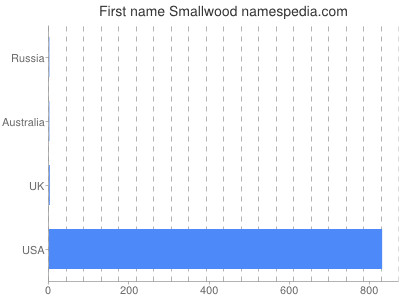 Given name Smallwood