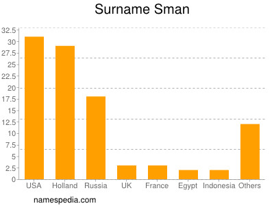 Surname Sman