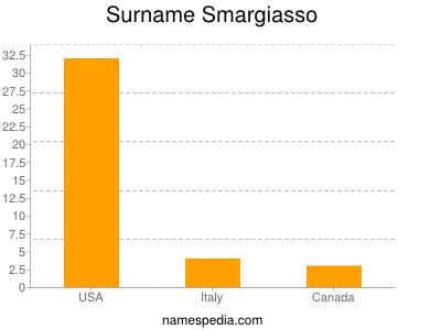Surname Smargiasso