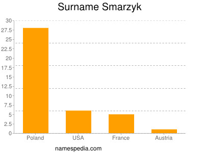Surname Smarzyk