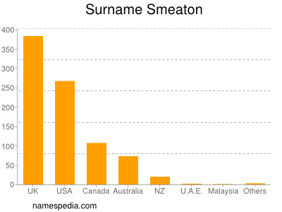 Surname Smeaton
