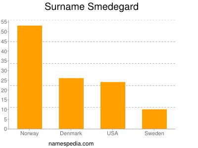 Surname Smedegard