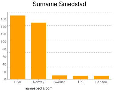 Surname Smedstad