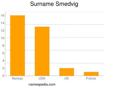 Surname Smedvig