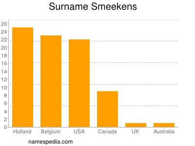 Surname Smeekens