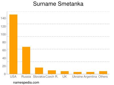 Surname Smetanka
