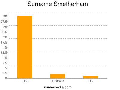 Surname Smetherham