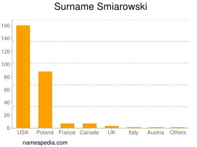 Surname Smiarowski