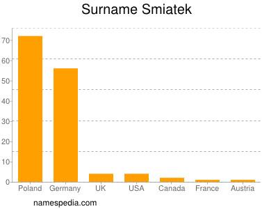 Surname Smiatek