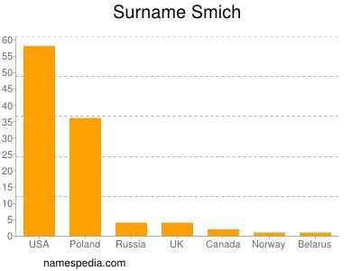 Surname Smich
