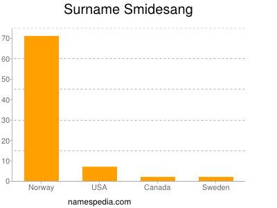 Surname Smidesang