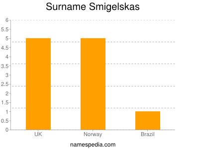 Surname Smigelskas
