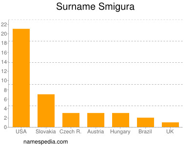 Surname Smigura