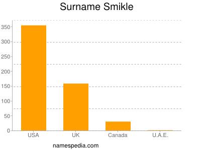 Surname Smikle