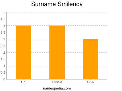 Surname Smilenov
