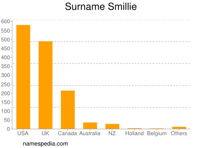 Surname Smillie