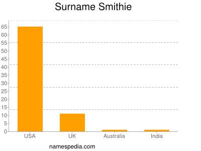 Surname Smithie