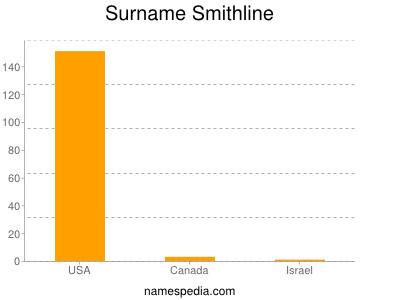 Surname Smithline