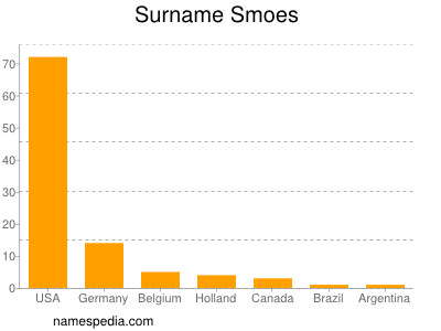 Surname Smoes