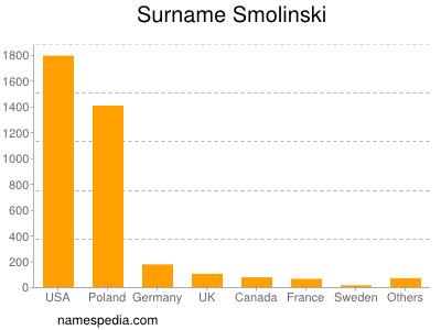 Surname Smolinski