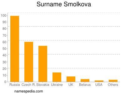 Surname Smolkova