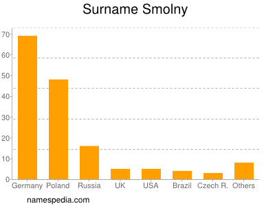 Surname Smolny