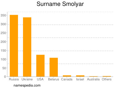 Surname Smolyar