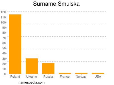 Surname Smulska