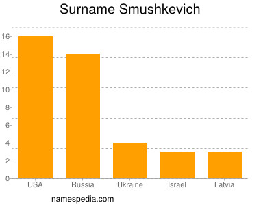 Surname Smushkevich