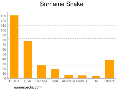 Surname Snake