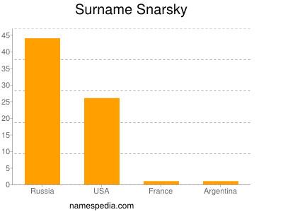 Surname Snarsky