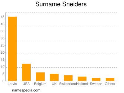 Surname Sneiders