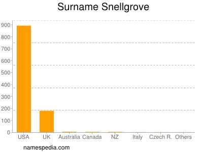 Surname Snellgrove