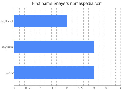 Given name Sneyers