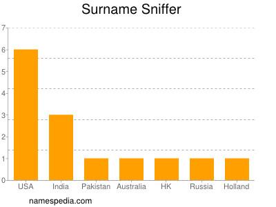 Surname Sniffer