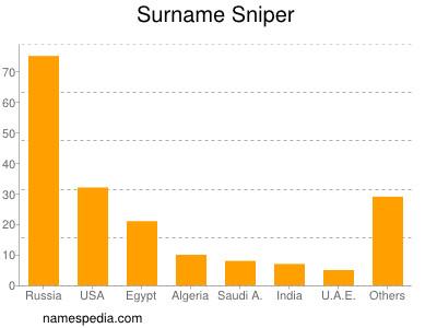 Surname Sniper