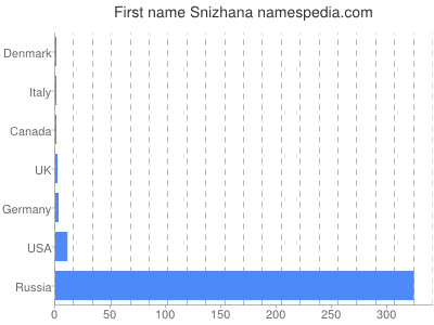 Given name Snizhana