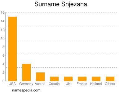 Surname Snjezana