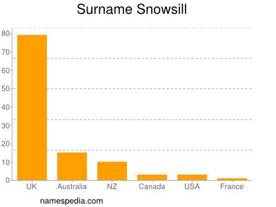 Surname Snowsill