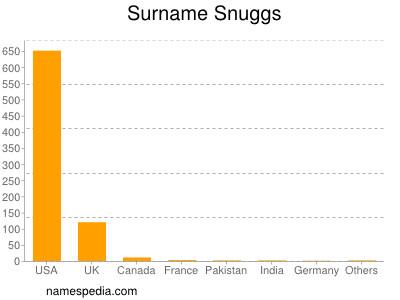 Surname Snuggs