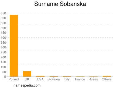 Surname Sobanska