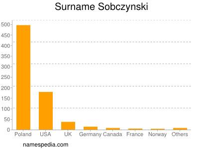 Surname Sobczynski