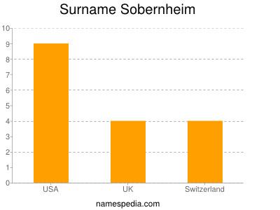 Surname Sobernheim