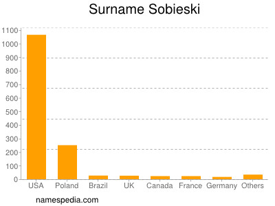 Surname Sobieski