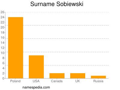 Surname Sobiewski