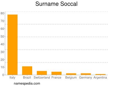 Surname Soccal