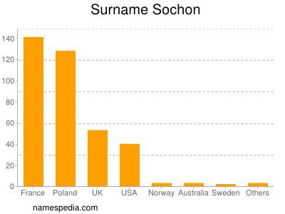 Surname Sochon