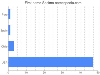 Given name Socimo