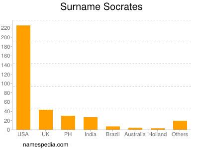 Surname Socrates